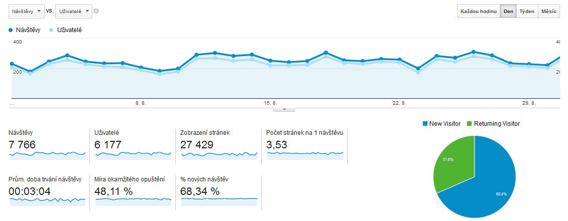 Výsledky z Google Analytics - Leden 2014